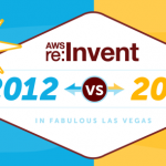 AWS re:Invent はどのくらい大きいのか?(Infographic: Just how big is this year's AWS re:Invent conference?)